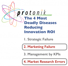 <strong>Marketing Failure & Market Research Error:</strong> Two Unspoken Reasons Innovation Fails. (Four Deadly Diseases, Part 1)